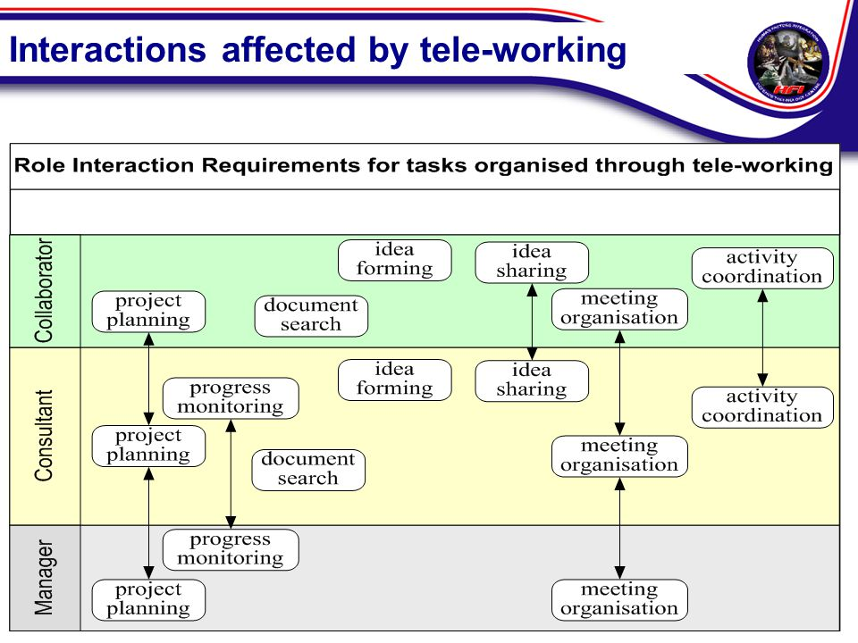 Interactions affected by tele-working