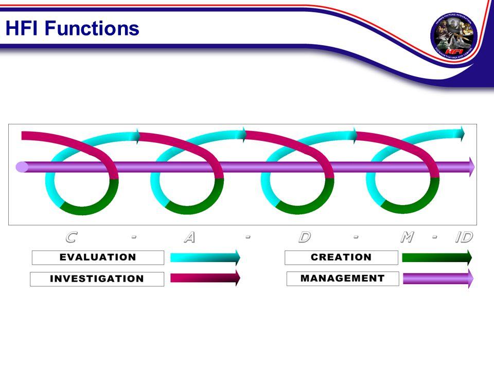 HFI Functions