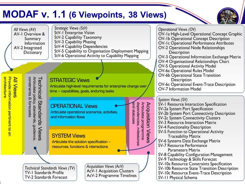 MODAF v. 1.1 (6 Viewpoints, 38 Views)