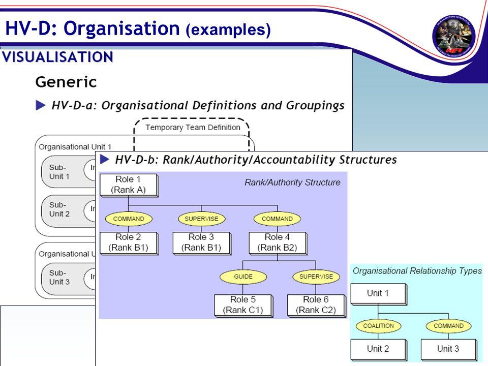 HV-D: Organisation ( examples)