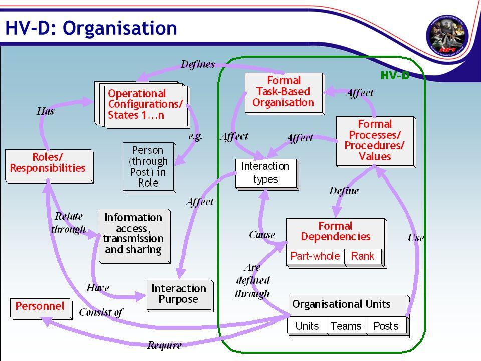 HV-D: Organisation