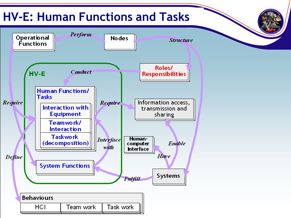 HV-E: Human Functions and Tasks