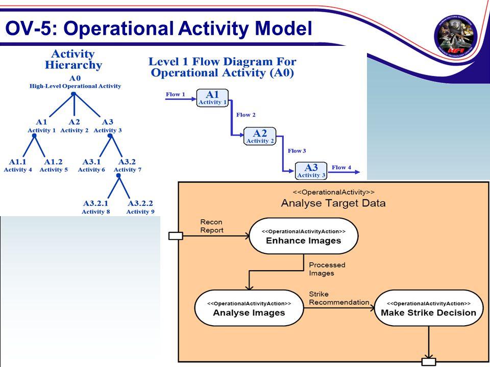 OV-5: Operational Activity Model