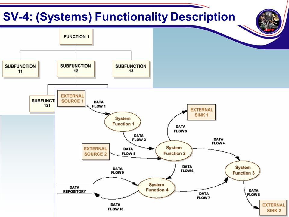 SV-4: (Systems) Functionality Description