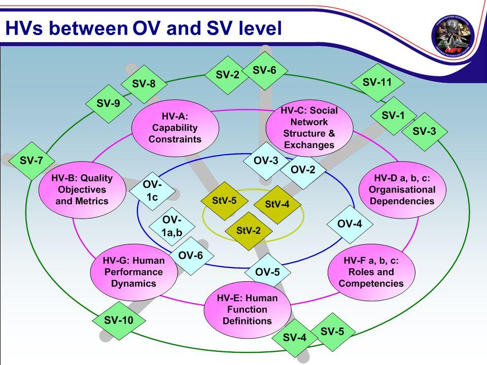 HVs between OV and SV level