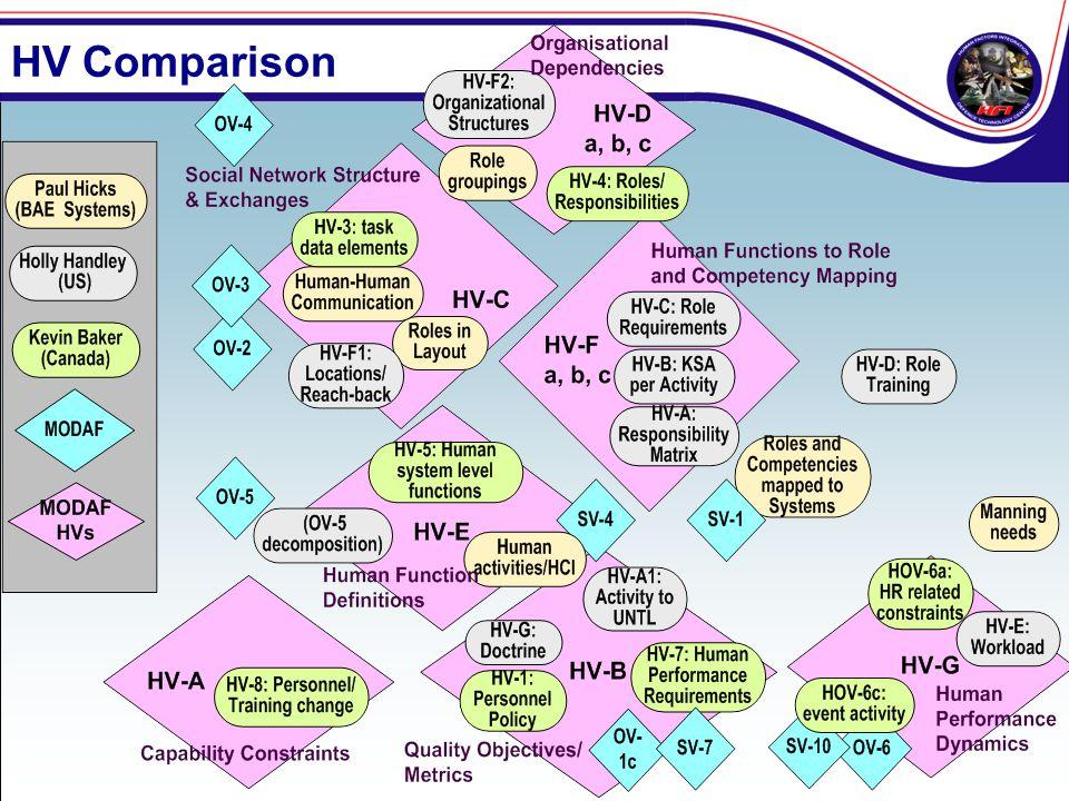 HV Comparison