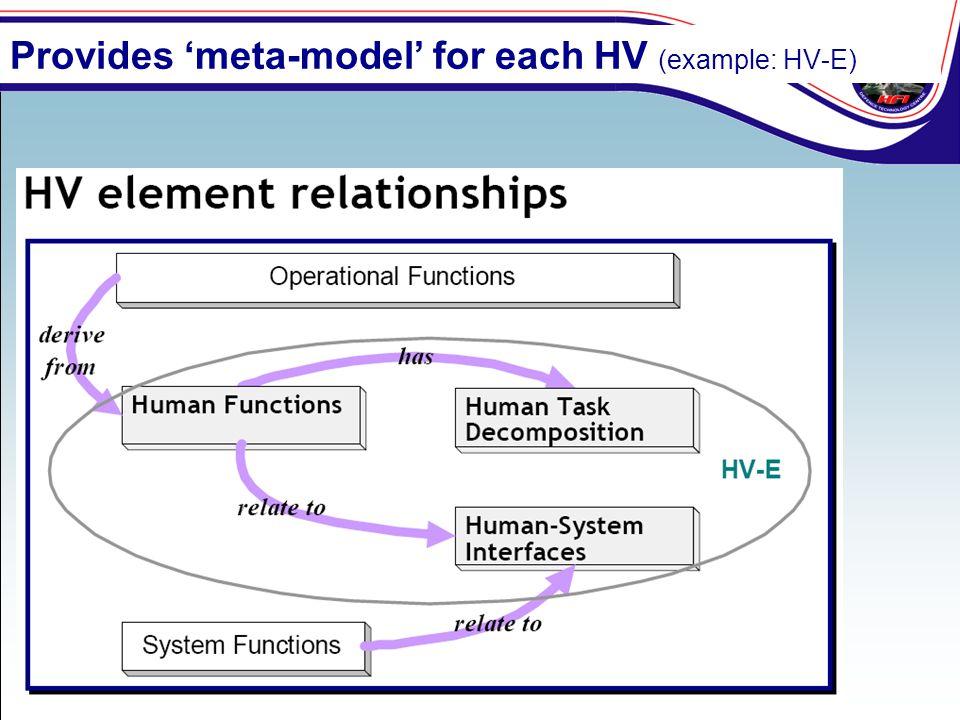 Provides 'meta-model' for each HV (example: HV-E)