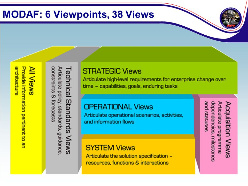 MODAF: 6 Viewpoints, 38 Views
