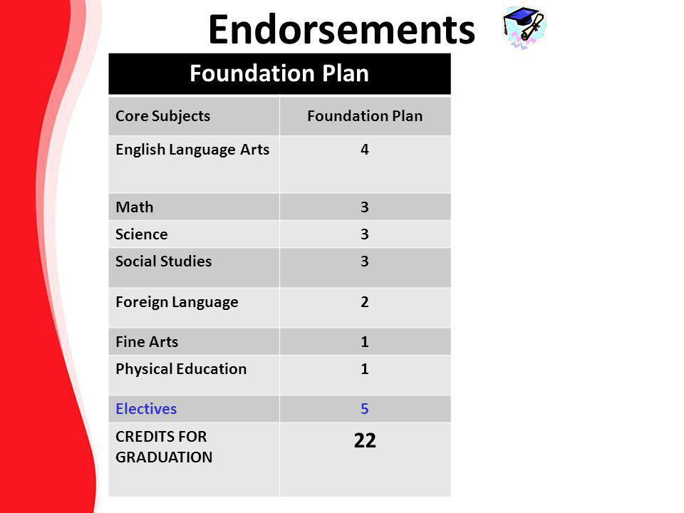 Foundation Plan Core SubjectsFoundation Plan English Language Arts4 Math3 Science3 Social Studies3 Foreign Language2 Fine Arts1 Physical Education1 El