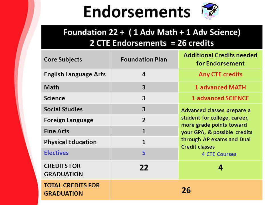 Foundation 22 + ( 1 Adv Math + 1 Adv Science) 2 CTE Endorsements = 26 credits Core SubjectsFoundation Plan Additional Credits needed for Endorsement E