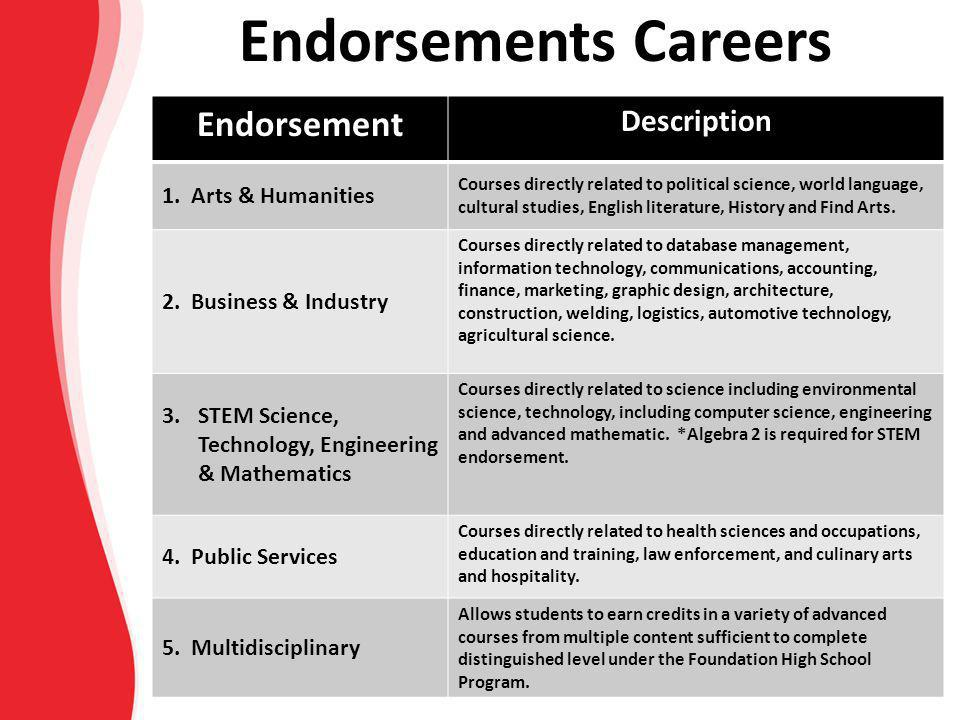 Endorsement Description 1. Arts & Humanities Courses directly related to political science, world language, cultural studies, English literature, Hist