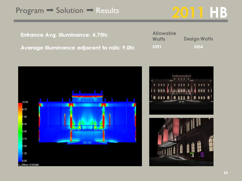 Program Solution Results 2011 HB Entrance Avg.