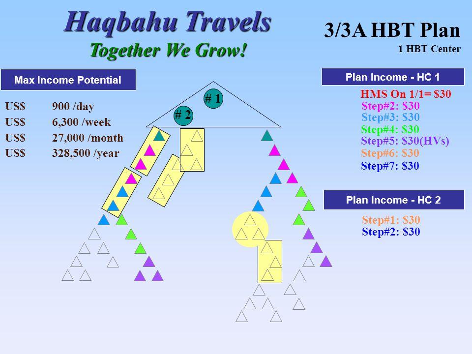 HMS On 1/1= $30 # 1 Step#2: $30 Step#3: $30 Step#4: $30 # 2 Step#5: $30(HVs) Step#6: $30 Step#7: $30 US$900 /day US$6,300 /week US$27,000 /month US$328,500 /year Max Income Potential Haqbahu Travels Together We Grow.