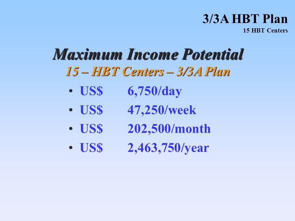 US$6,750/day US$47,250/week US$202,500/month US$2,463,750/year Maximum Income Potential 15 – HBT Centers – 3/3A Plan 3/3A HBT Plan 15 HBT Centers