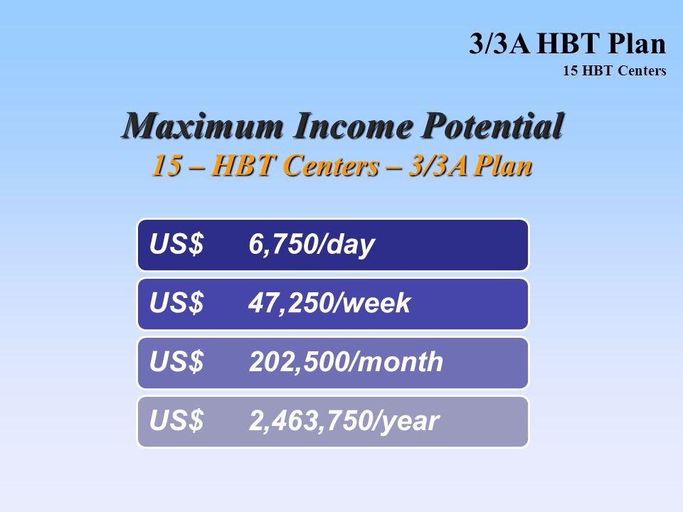 Maximum Income Potential 15 – HBT Centers – 3/3A Plan 3/3A HBT Plan 15 HBT Centers US$6,750/dayUS$47,250/weekUS$202,500/monthUS$2,463,750/year