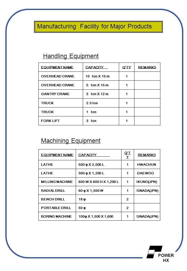 POWER HX EQUIPMENT NAMECAPACITY Q TYREMARKS OVERHEAD CRANE10 ton X 15 m1 OVERHEAD CRANE 5 ton X 15 m1 GANTRY CRANE 3 ton X 12 m1 TRUCK 2.5 ton1 TRUCK 1 ton1 FORK LIFT 3 ton1 Handling Equipment EQUIPMENT NAMECAPACITY Q T Y REMARKS LATHE500 φ X 2,000 L1 HWACHUN LATHE300 φ X 1,200 L1 DAEWOO MILLING MACHINE600 W X 600 H X 1,200 L1IKUNO(JPN) RADIAL DRILL60 φ X 1,500 W1SINADA(JPN) BENCH DRILL18 φ2 PORTABLE DRILL50 φ2 BORING MACHINE 100φ X 1,500 X 1,6001SINADA(JPN) Machining Equipment Manufacturing Facility for Major Products