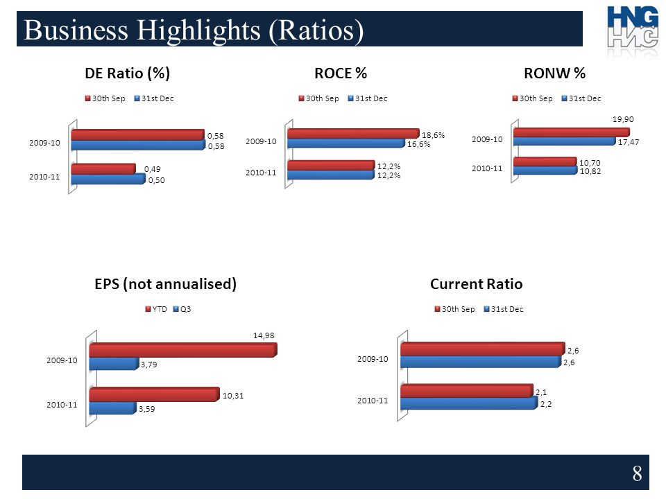 Business Highlights (Ratios) 8