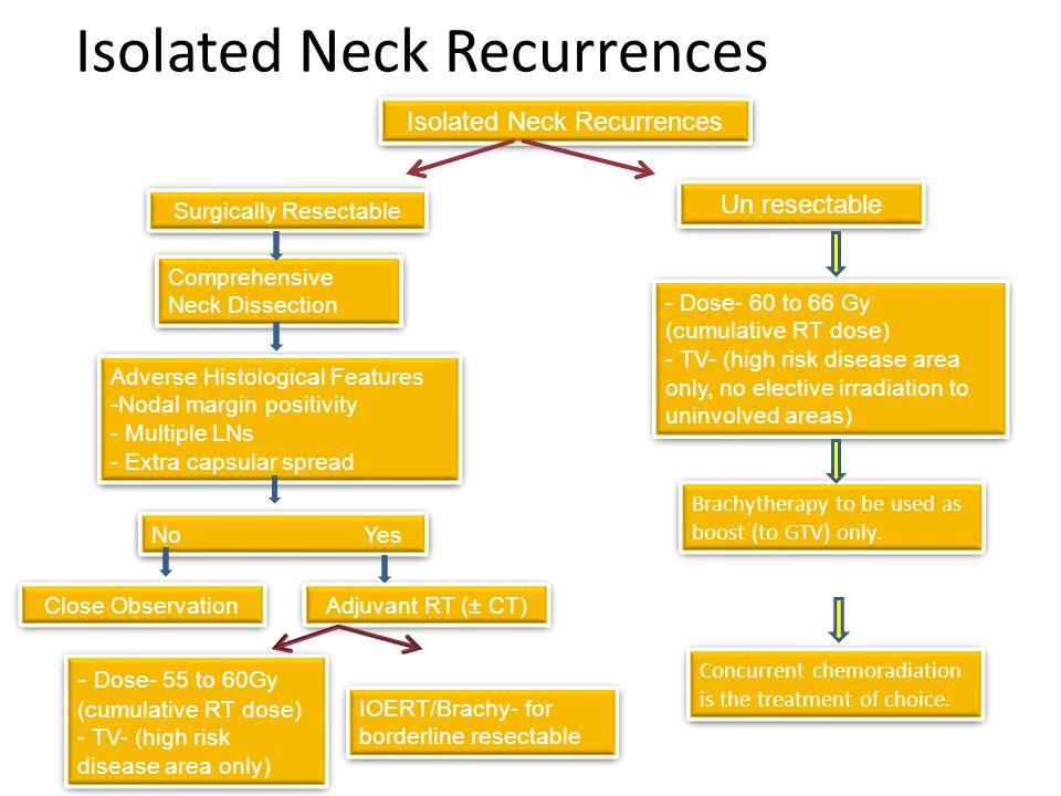 Initial complete response Eventual tumor control Nodal85%10% Primary71%21%