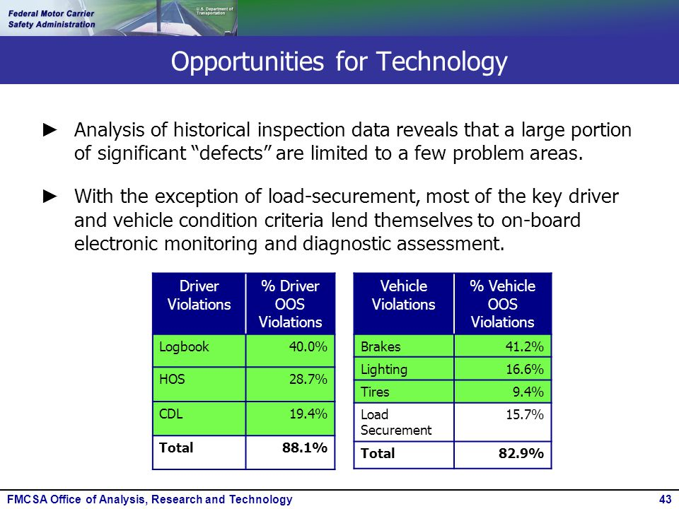 FMCSA Office of Analysis, Research and Technology43 Opportunities for Technology Vehicle Violations % Vehicle OOS Violations Brakes41.2% Lighting16.6%