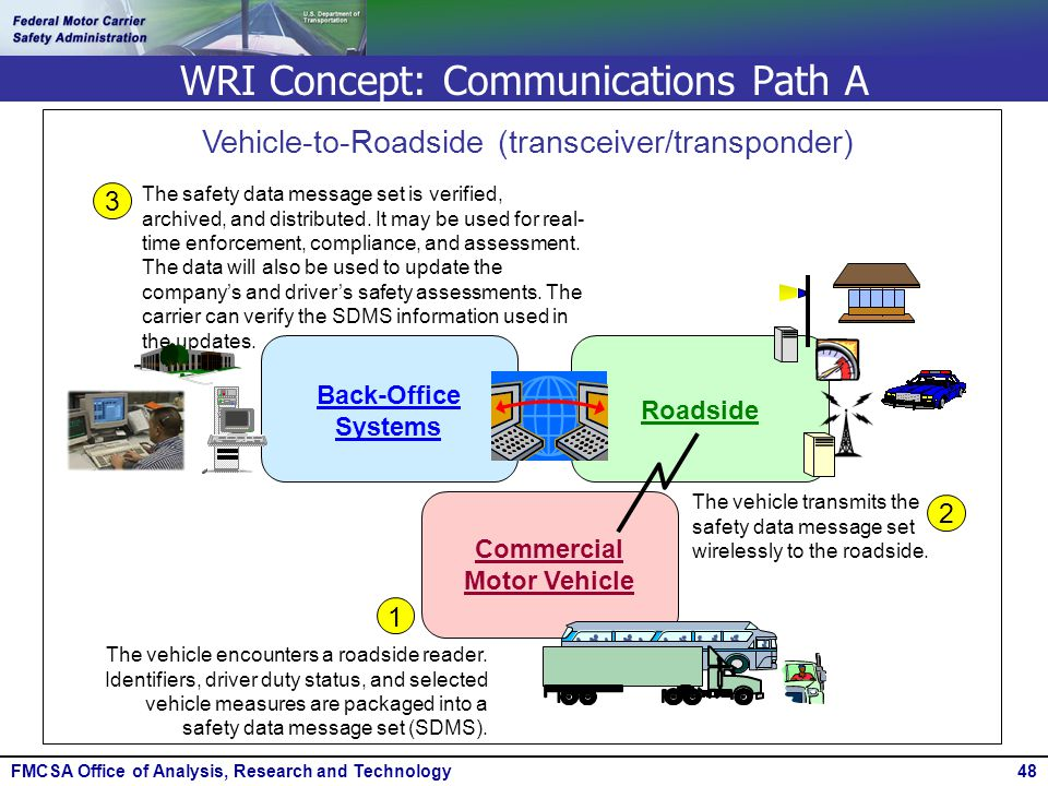 FMCSA Office of Analysis, Research and Technology48 WRI Concept: Communications Path A