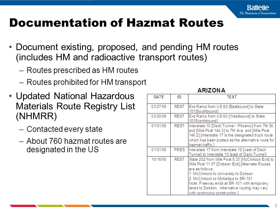 5 Documentation of Hazmat Routes Document existing, proposed, and pending HM routes (includes HM and radioactive transport routes) –Routes prescribed