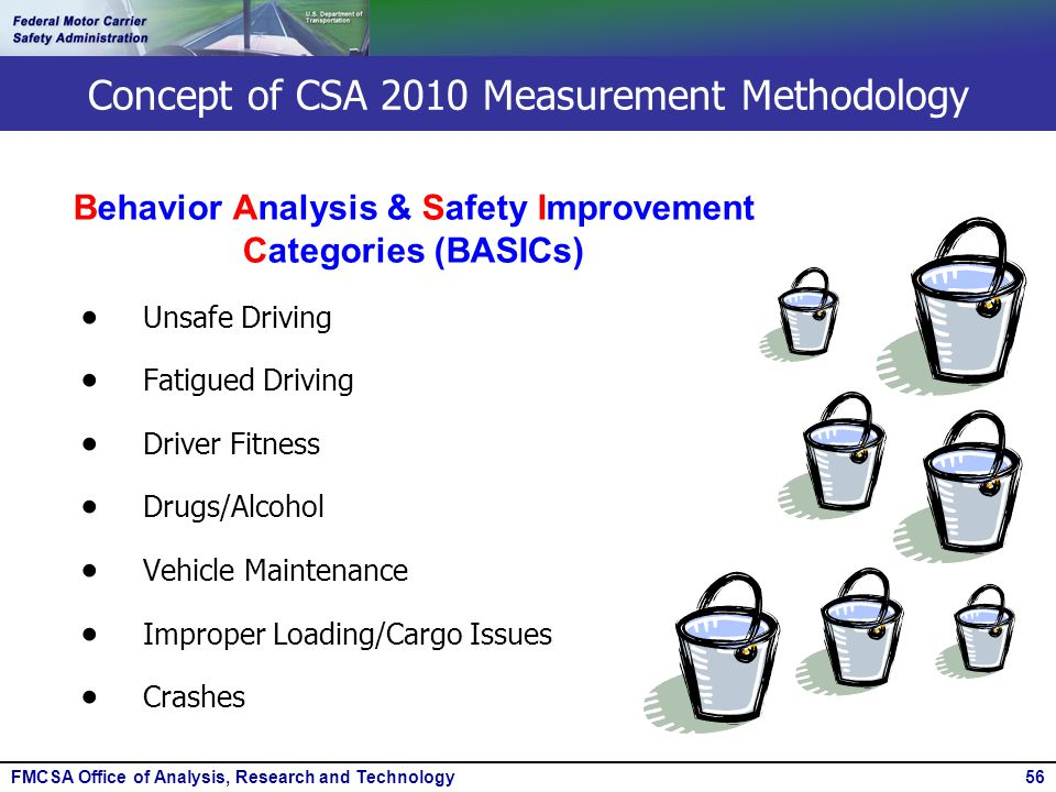 FMCSA Office of Analysis, Research and Technology56  Unsafe Driving  Fatigued Driving  Driver Fitness  Drugs/Alcohol  Vehicle Maintenance  Impro