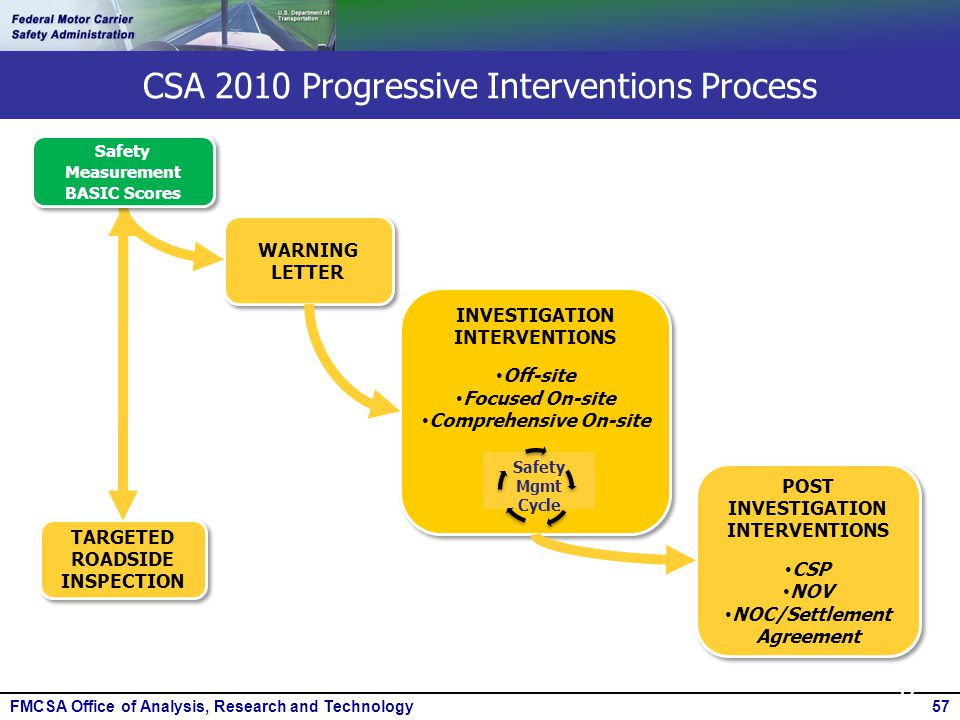 FMCSA Office of Analysis, Research and Technology57 CSA 2010 Progressive Interventions Process 57 POST INVESTIGATION INTERVENTIONS CSP NOV NOC/Settlem