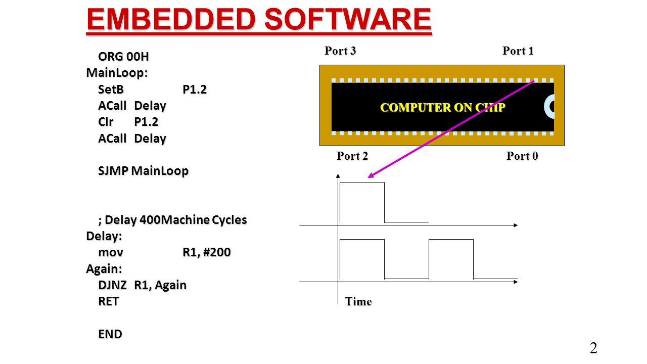 EMBEDDED SOFTWARE ORG 00H MainLoop: SetBP1.2 ACallDelay ClrP1.2 ACallDelay SJMP MainLoop ; Delay 400Machine Cycles Delay: mov R1, #200 Again: DJNZ R1,