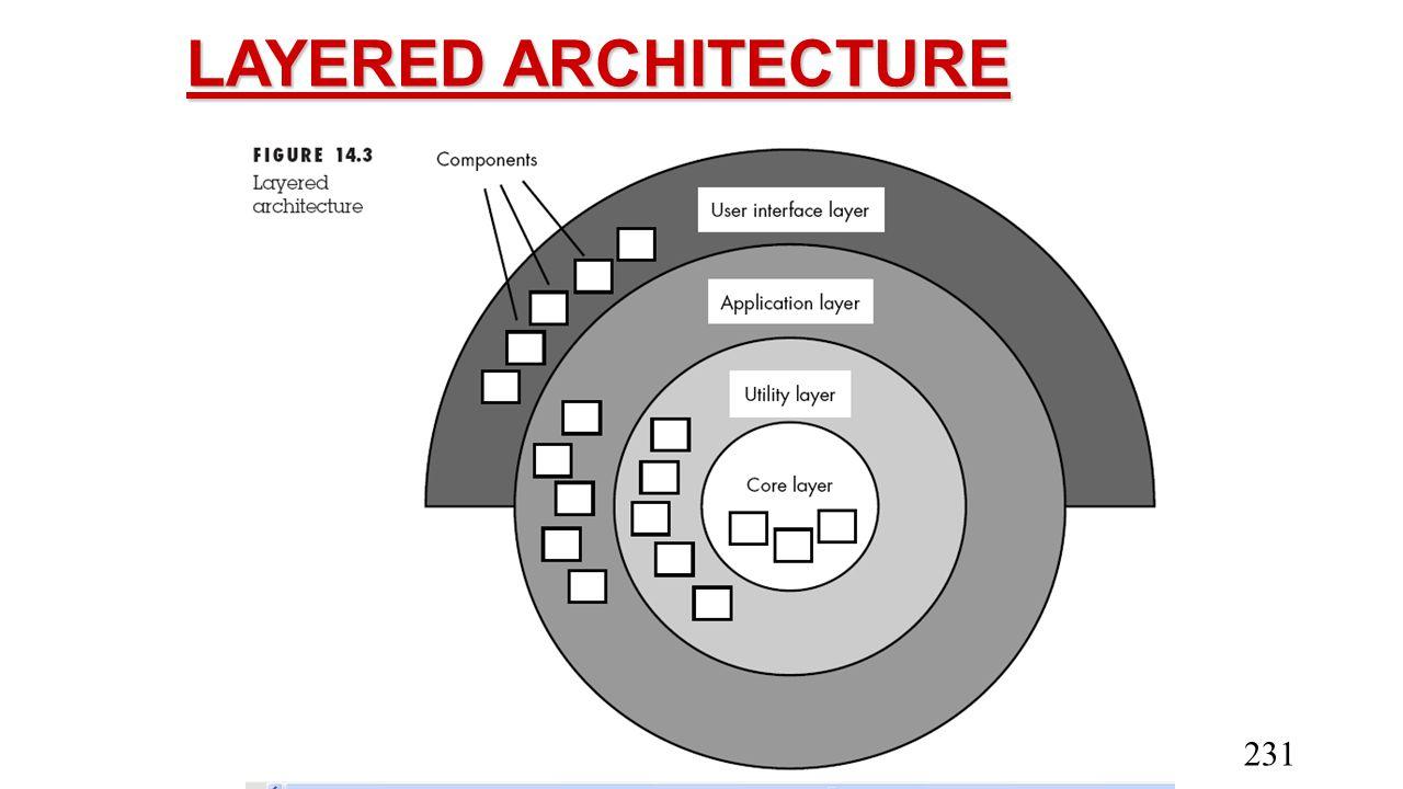 LAYERED ARCHITECTURE 231