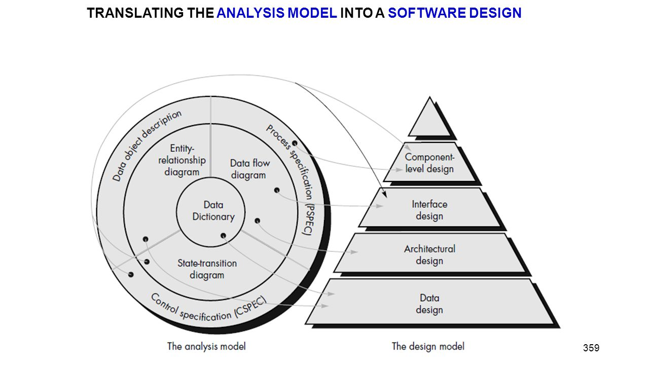 359 TRANSLATING THE ANALYSIS MODEL INTO A SOFTWARE DESIGN
