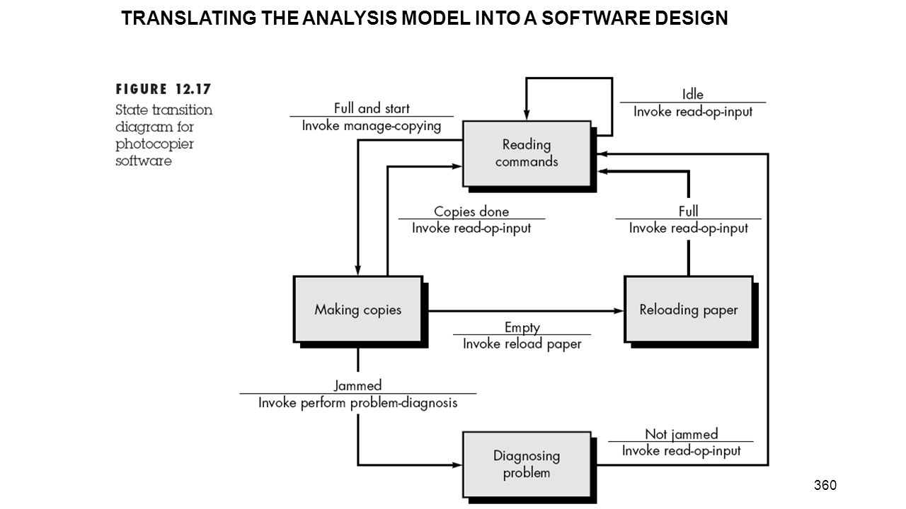 360 TRANSLATING THE ANALYSIS MODEL INTO A SOFTWARE DESIGN