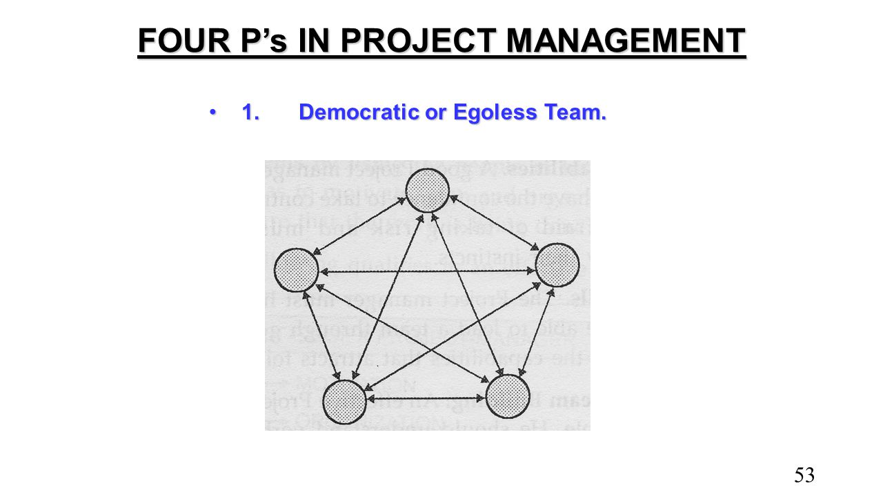 FOUR P's IN PROJECT MANAGEMENT 1. Democratic or Egoless Team.1. Democratic or Egoless Team. 53
