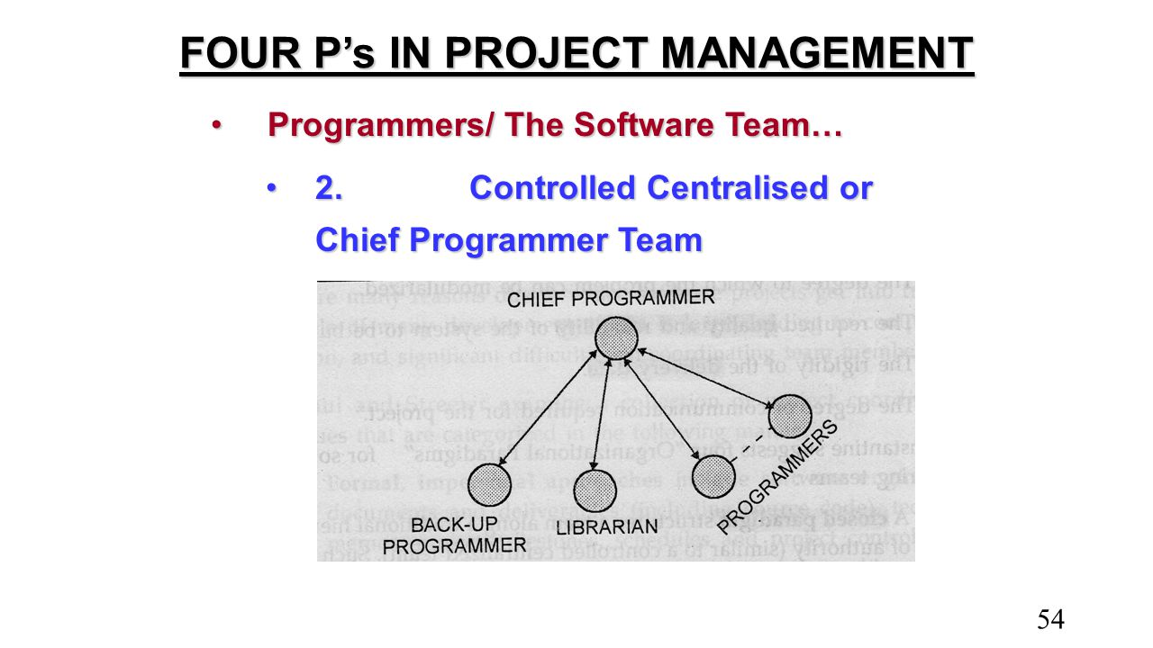 FOUR P's IN PROJECT MANAGEMENT Programmers/ The Software Team…Programmers/ The Software Team… 2.Controlled Centralised or Chief Programmer Team2.Contr