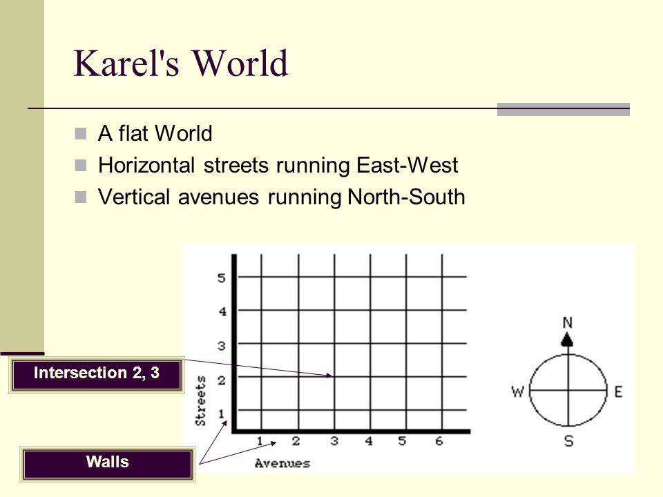Karel's World A flat World Horizontal streets running East-West Vertical avenues running North-South Intersection 2, 3 Walls