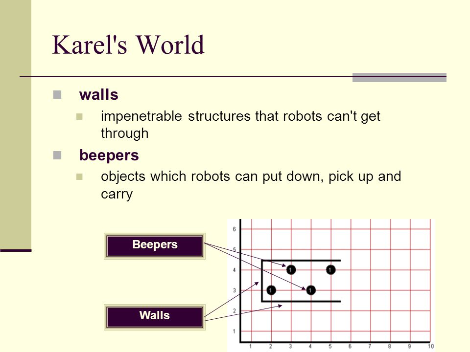 Activity 4 – Square Dance and Pick up any Beepers Write a program in which Karel performs the same square dance and picks up any beepers he finds on corners.