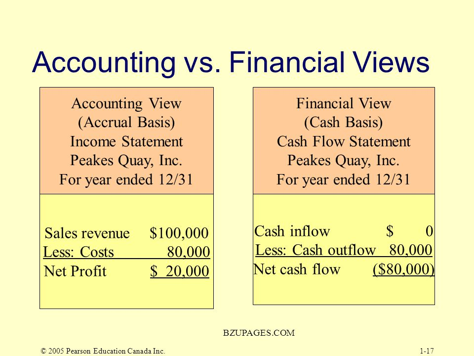 © 2005 Pearson Education Canada Inc. BZUPAGES.COM 1-16 Relationship to Accounting Cash Flows –Accrual Basis: recognizes sales revenue and expenses inc