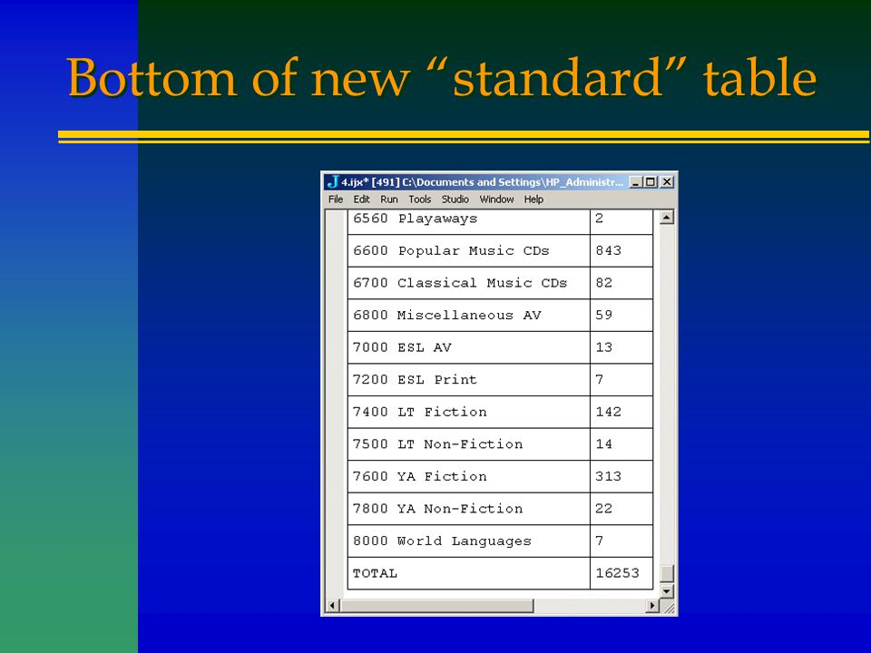 "Bottom of new ""standard"" table"