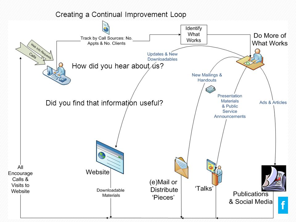 Creating a Continual Improvement Loop f How did you hear about us.