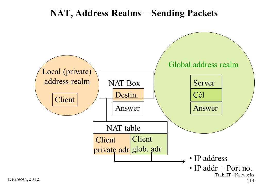 Debrecen, 2012. Train IT - Networks 114 Server NAT, Address Realms – Sending Packets Global address realm Local (private) address realm NAT Box Cél An