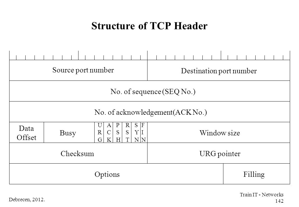 Debrecen, 2012. Train IT - Networks 142 Structure of TCP Header Source port number No. of sequence (SEQ No.) No. of acknowledgement(ACK No.) Filling D