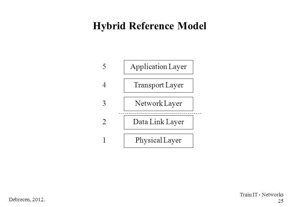 Debrecen, 2012. Train IT - Networks 25 Hybrid Reference Model Physical Layer Transport Layer 1 Application Layer 3 4 5 Data Link Layer Network Layer 2