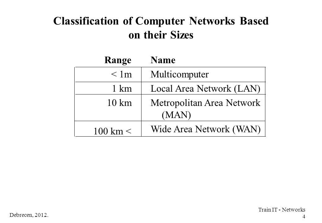 Debrecen, 2012.Train IT - Networks 115 NAT Resources NAT solutions require resources (processor).