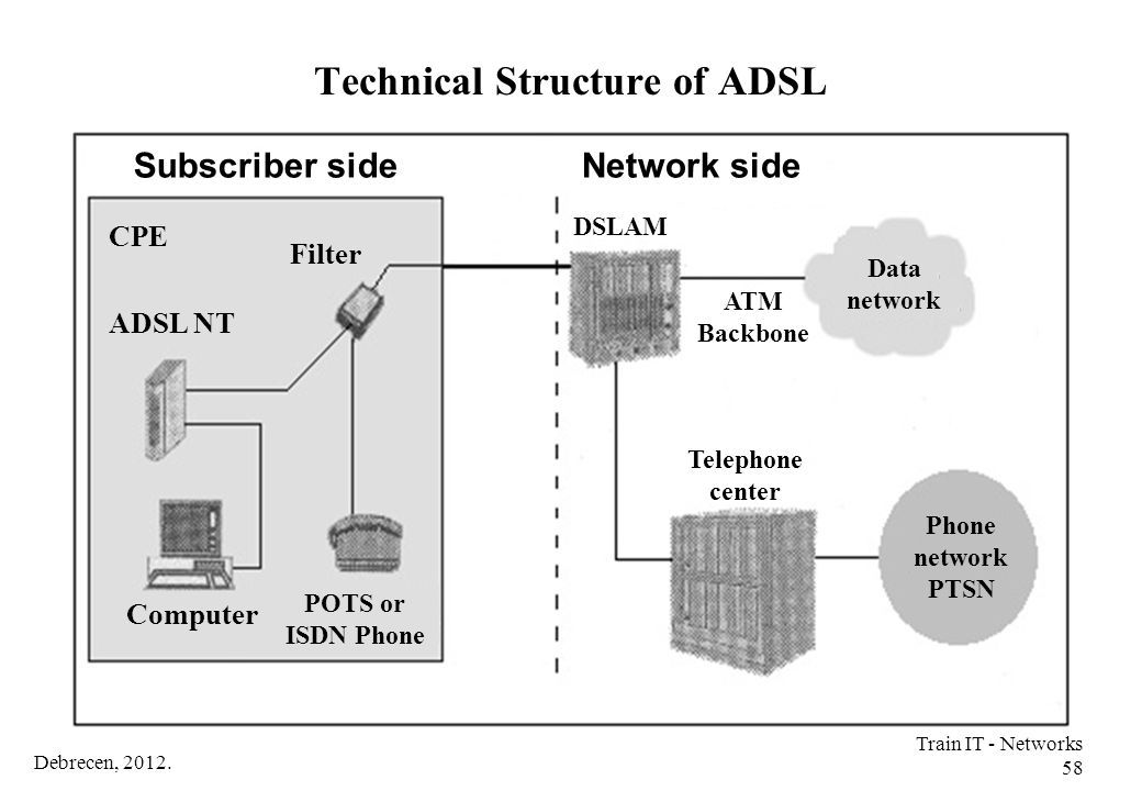 Debrecen, 2012. Train IT - Networks 58 Technical Structure of ADSL Subscriber sideNetwork side CPE Filter ADSL NT Computer POTS or ISDN Phone ATM Back