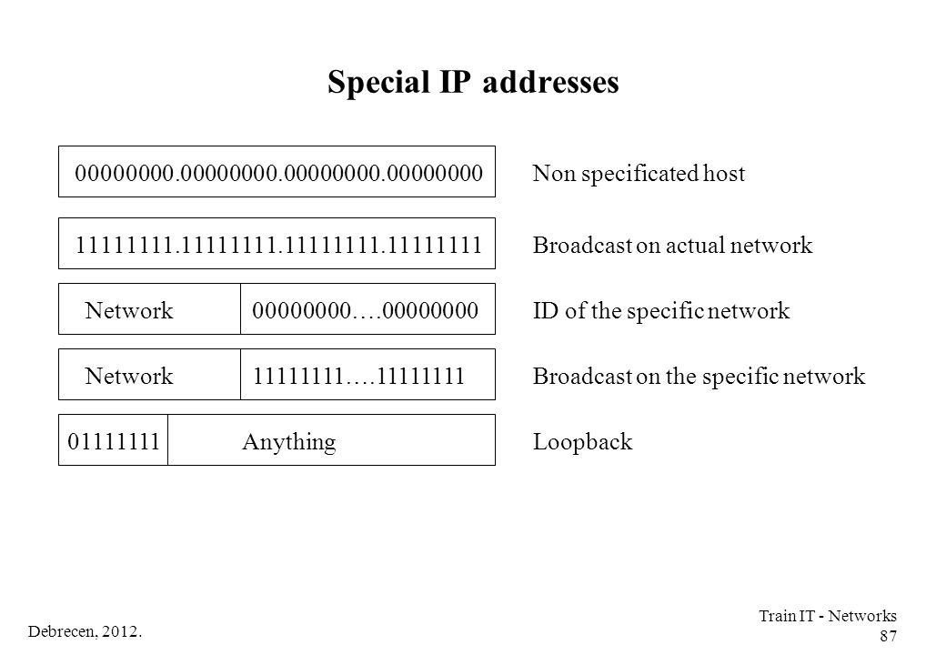 Debrecen, 2012. Train IT - Networks 87 Special IP addresses 11111111.11111111.11111111.11111111Broadcast on actual network ID of the specific networkN