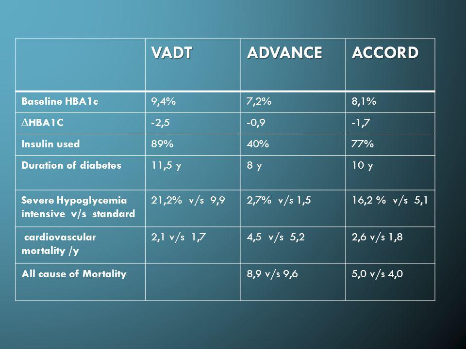 VADTADVANCEACCORD Baseline HBA1c9,4%7,2%8,1% ∆HBA1C-2,5-0,9-1,7 Insulin used89%40%77% Duration of diabetes11,5 y8 y10 y Severe Hypoglycemia intensive v/s standard 21,2% v/s 9,92,7% v/s 1,516,2 % v/s 5,1 cardiovascular mortality /y 2,1 v/s 1,74,5 v/s 5,22,6 v/s 1,8 All cause of Mortality8,9 v/s 9,65,0 v/s 4,0