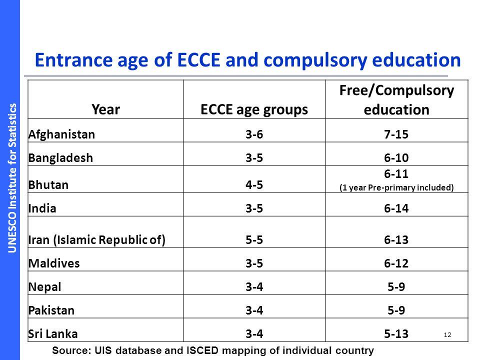 UNESCO Institute for Statistics Entrance age of ECCE and compulsory education 12 YearECCE age groups Free/Compulsory education Afghanistan3-67-15 Bang