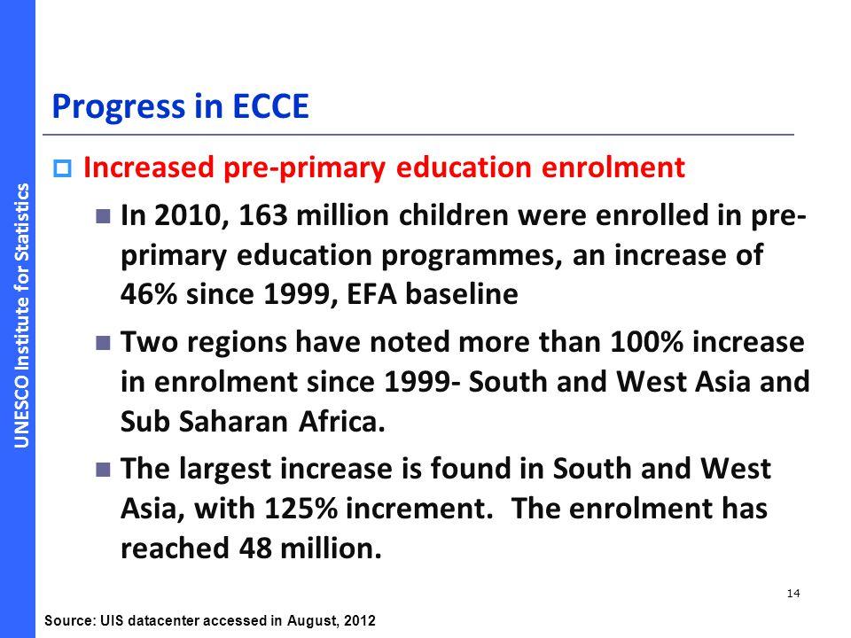 UNESCO Institute for Statistics Progress in ECCE  Increased pre-primary education enrolment In 2010, 163 million children were enrolled in pre- prima