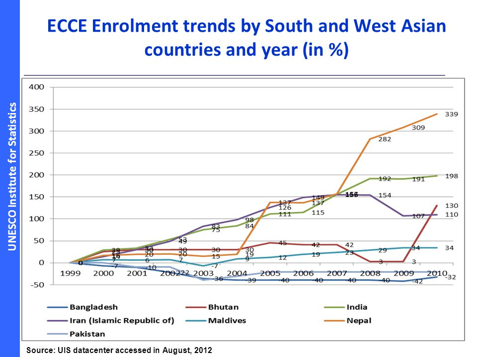 UNESCO Institute for Statistics ECCE Enrolment trends by South and West Asian countries and year (in %) 16 Source: UIS datacenter accessed in August,