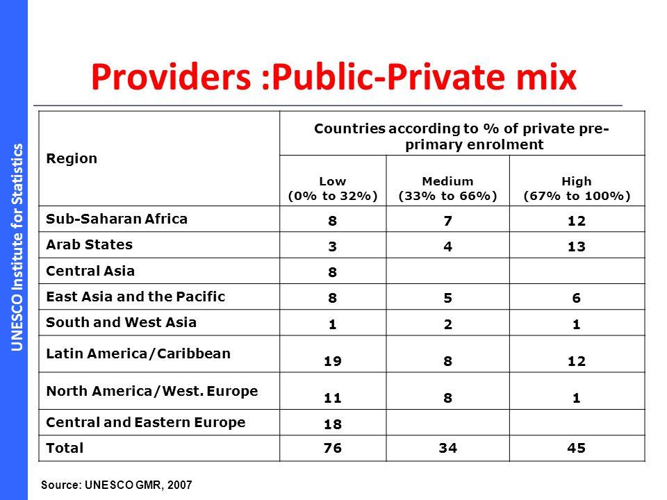 UNESCO Institute for Statistics Providers :Public-Private mix Region Countries according to % of private pre- primary enrolment Low (0% to 32%) Medium