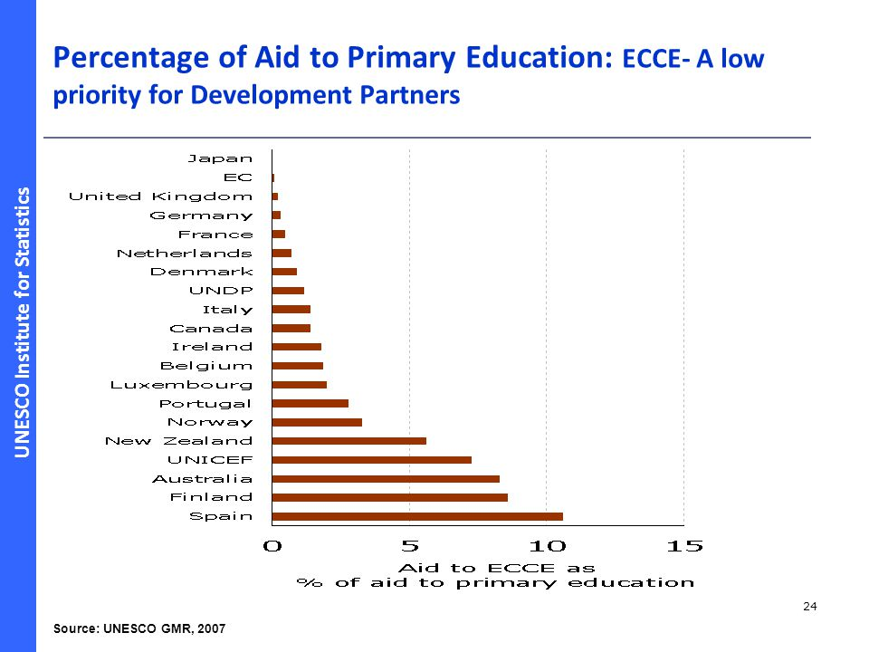 UNESCO Institute for Statistics 24 Percentage of Aid to Primary Education: ECCE- A low priority for Development Partners Source: UNESCO GMR, 2007